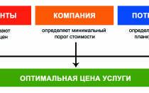 Калькуляция к договору оказания услуг образец