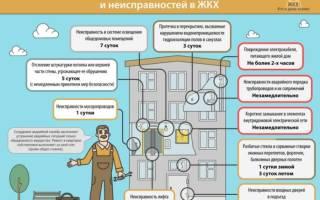 Срок эксплуатации лифта в многоквартирном доме