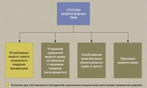 Судебная защита земельных прав в российской федерации