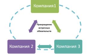 Тройственный договор взаимозачета образец