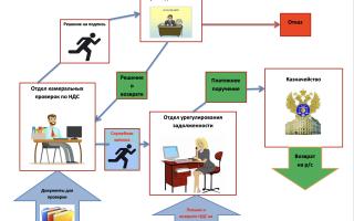Сроки возмещения НДС после камеральной проверки
